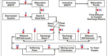Indirect potable reuse schema at Atlantis, South Africa, including pre-treatment before and post-treatment after artificial recharge.