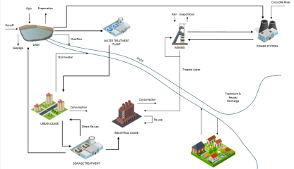 Figure 3: Optimised Water management cycle