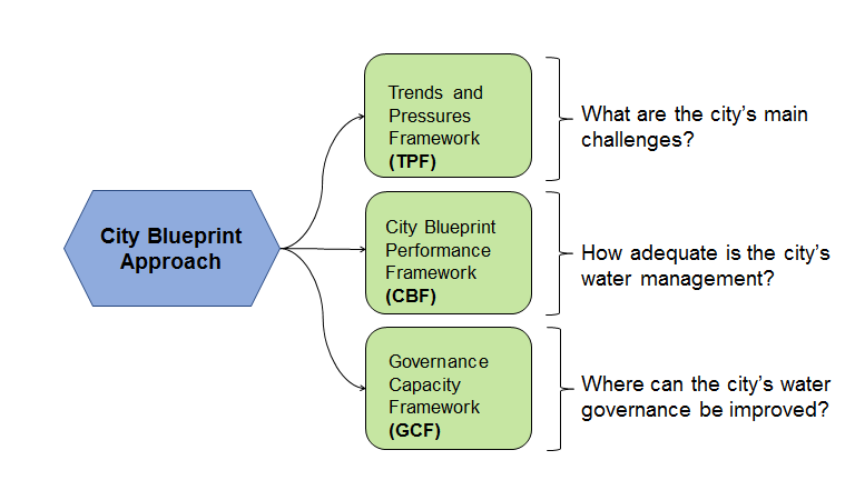 City blueprint watershare the city blueprint approach malvernweather Image collections
