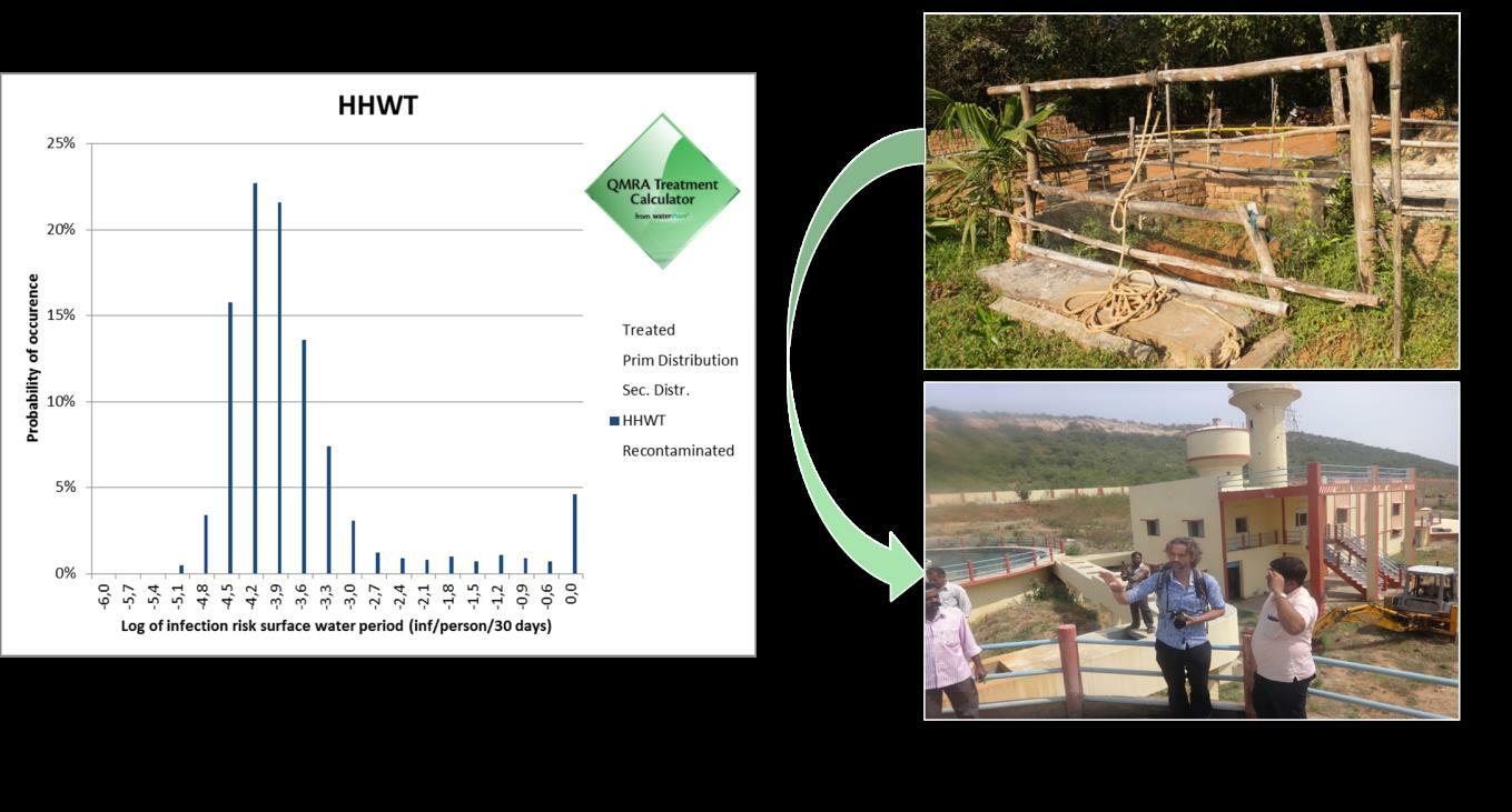 FIGURE 6 QMRA AS USED TO ASSESS THE RELATIVE RISKS OF DRINKING WATER SOUCES IN INDIA AND THE IMPACT OF INTERVENTIONS