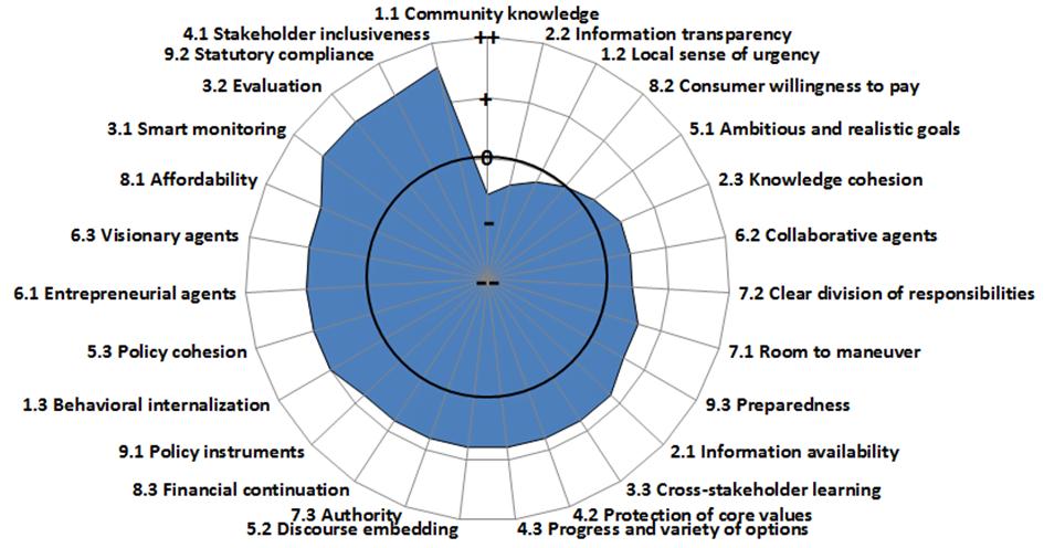 Amsterdam's Governance Capacity