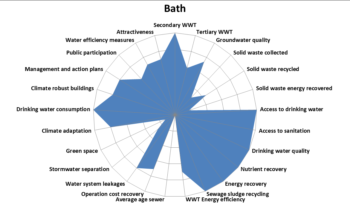 Bath's City Blueprint