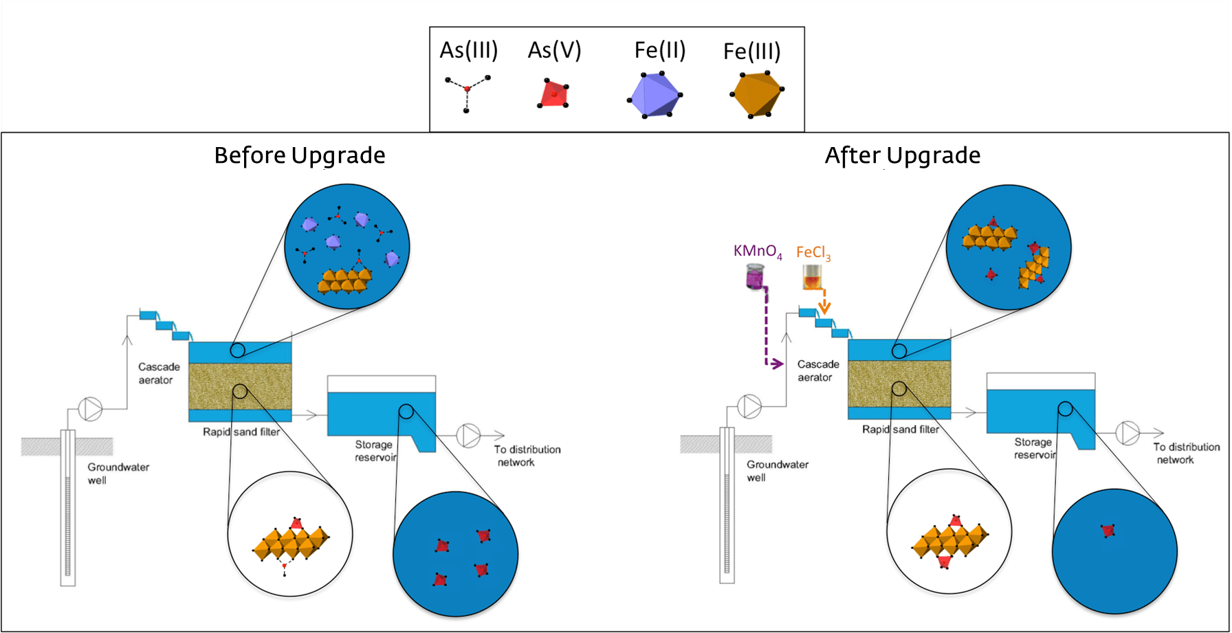 Principle of Advanced Oxidation-Coprecipitation-Filtration (AOCF) technique for arsenic removal