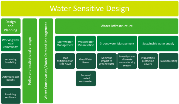Figure 1: Integrated Water Management Approach