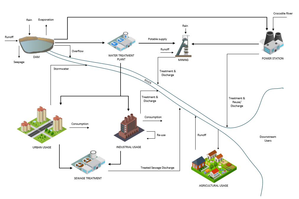Figure 2: Typical water management cycle