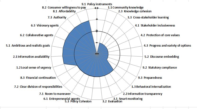 Quito's Governance Capacity
