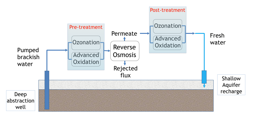 Figure 1. Schinias SWS configuration: karstic water resource has been used, treated with novel pollution remediation techniques (RO and AOP), recharged and stored in the alluvial aquifer.