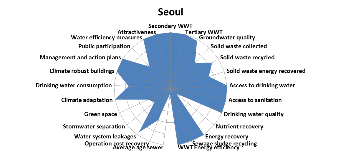 Seoul's City Blueprint – Watershare