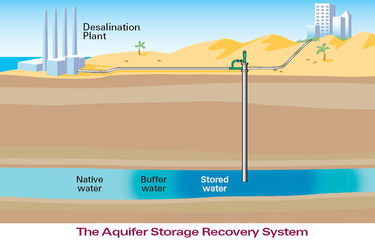 Aquifer Storage and Recovery (ASR) to store excess drinking water to be supplied during peak demands (seasonal storage) or during calamities such as seawater intake stops (emergence storage).